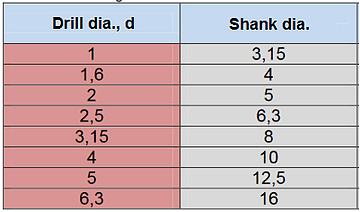 Center drill sizes