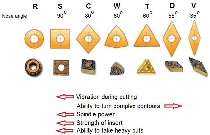 95. Turning inserts – shapes, properties