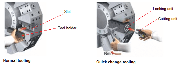 Quick change tool holder vs. Normal tool holder in the turret