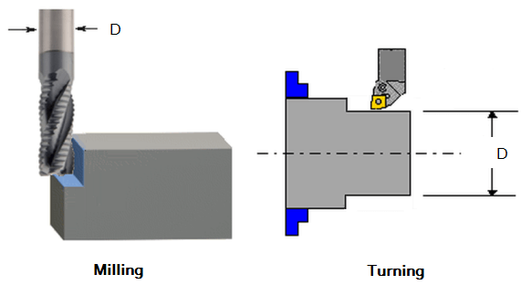 The terms used in the cutting speed formula refer to different things in turning and milling