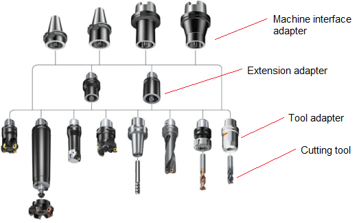 Modular tooling system in CNC machining – what is it ?