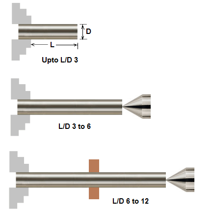 CNC lathe work holding - thumb rules for using steady rest and tailstock