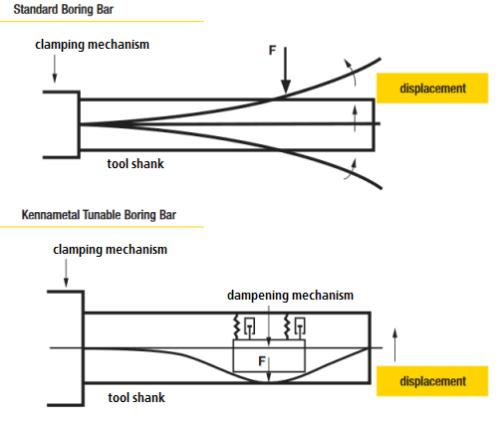 Damped boring bar - how damping works