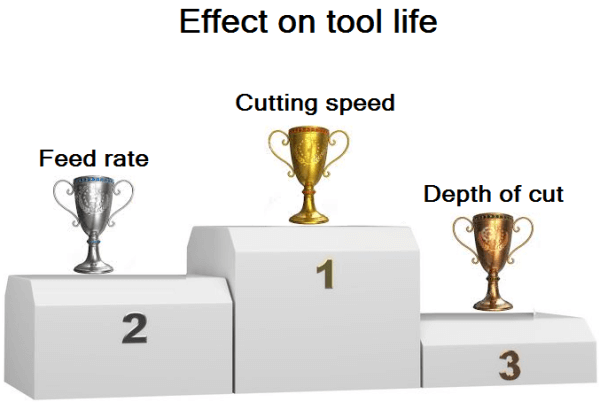 Tool life – the effect of various cutting parameters on it