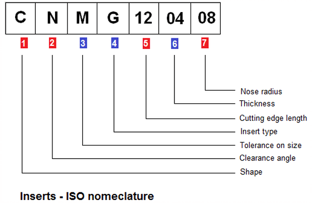 ISO turning insert nomenclature - explanation