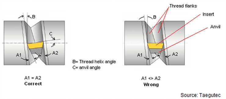 35. Threading – using the correct Anvil