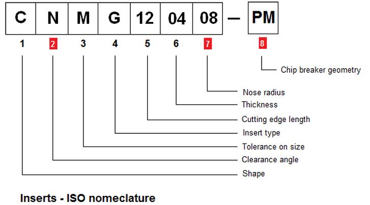 CNC turning: Insert nomenclature details
