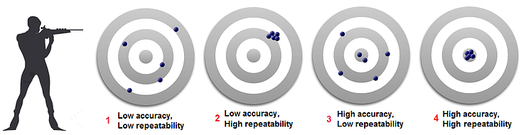 59. Positioning accuracy, repeatability