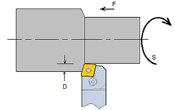 Material removal rate formula for turning