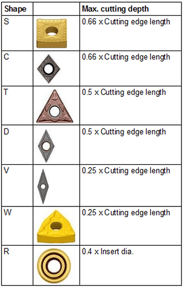 Maximum depth of cut of turning inserts –  a thumb rule