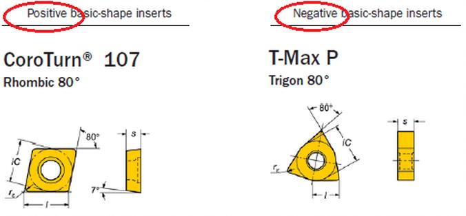 CNC machining – Positive, Negative inserts